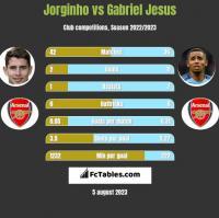 Jorginho vs Gabriel Jesus h2h player stats