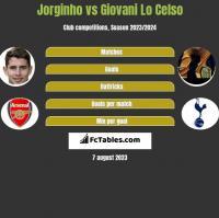 Jorginho vs Giovani Lo Celso h2h player stats