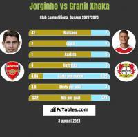 Jorginho vs Granit Xhaka h2h player stats