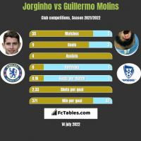 Jorginho vs Guillermo Molins h2h player stats