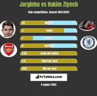 Jorginho vs Hakim Ziyech h2h player stats