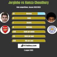 Jorginho vs Hamza Choudhury h2h player stats