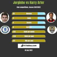 Jorginho vs Harry Arter h2h player stats