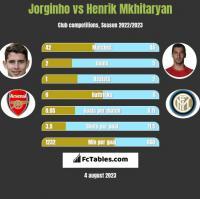 Jorginho vs Henrik Mkhitaryan h2h player stats