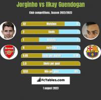 Jorginho vs Ilkay Guendogan h2h player stats