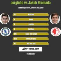 Jorginho vs Jakub Hromada h2h player stats