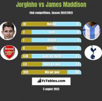 Jorginho vs James Maddison h2h player stats