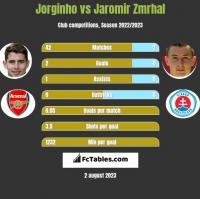 Jorginho vs Jaromir Zmrhal h2h player stats