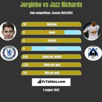 Jorginho vs Jazz Richards h2h player stats