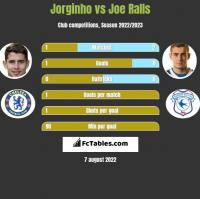 Jorginho vs Joe Ralls h2h player stats
