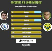 Jorginho vs Josh Murphy h2h player stats