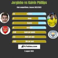Jorginho vs Kalvin Phillips h2h player stats