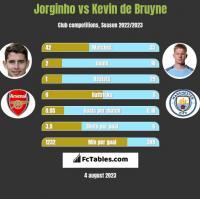 Jorginho vs Kevin de Bruyne h2h player stats