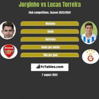 Jorginho vs Lucas Torreira h2h player stats
