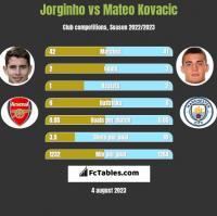 Jorginho vs Mateo Kovacic h2h player stats