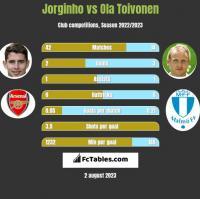 Jorginho vs Ola Toivonen h2h player stats