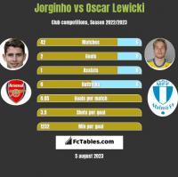 Jorginho vs Oscar Lewicki h2h player stats
