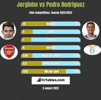 Jorginho vs Pedro Rodriguez h2h player stats