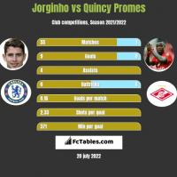 Jorginho vs Quincy Promes h2h player stats