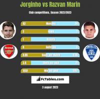 Jorginho vs Razvan Marin h2h player stats