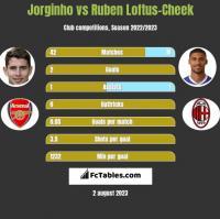 Jorginho vs Ruben Loftus-Cheek h2h player stats