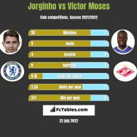 Jorginho vs Victor Moses h2h player stats