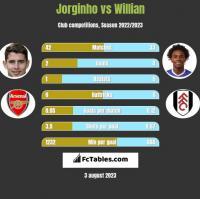 Jorginho vs Willian h2h player stats