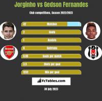 Jorginho vs Gedson Fernandes h2h player stats