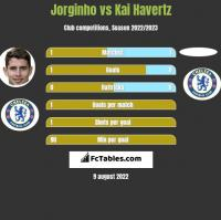 Jorginho vs Kai Havertz h2h player stats