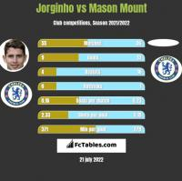Jorginho vs Mason Mount h2h player stats