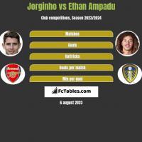 Jorginho vs Ethan Ampadu h2h player stats