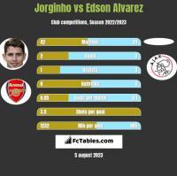 Jorginho vs Edson Alvarez h2h player stats
