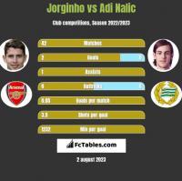 Jorginho vs Adi Nalic h2h player stats