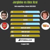 Jorginho vs Alex Kral h2h player stats