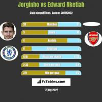 Jorginho vs Edward Nketiah h2h player stats