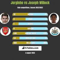 Jorginho vs Joseph Willock h2h player stats