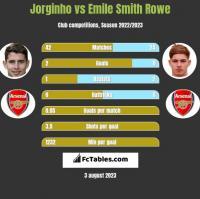 Jorginho vs Emile Smith Rowe h2h player stats