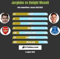 Jorginho vs Dwight Mcneil h2h player stats