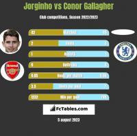 Jorginho vs Conor Gallagher h2h player stats
