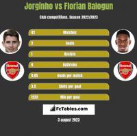 Jorginho vs Florian Balogun h2h player stats