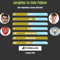 Jorginho vs Cole Palmer h2h player stats