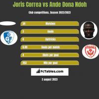 Joris Correa vs Ande Dona Ndoh h2h player stats
