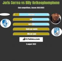Joris Correa vs Billy Ketkeophomphone h2h player stats