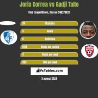 Joris Correa vs Gadji Tallo h2h player stats