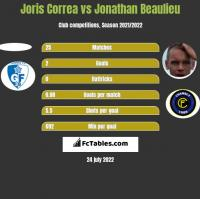 Joris Correa vs Jonathan Beaulieu h2h player stats