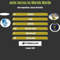 Joris Correa vs Marvin Martin h2h player stats