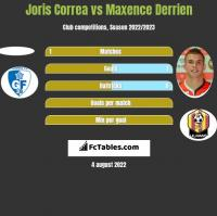 Joris Correa vs Maxence Derrien h2h player stats