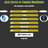 Joris Correa vs Yannick Mamilonne h2h player stats