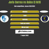 Joris Correa vs Aniss El Hriti h2h player stats