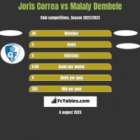 Joris Correa vs Malaly Dembele h2h player stats